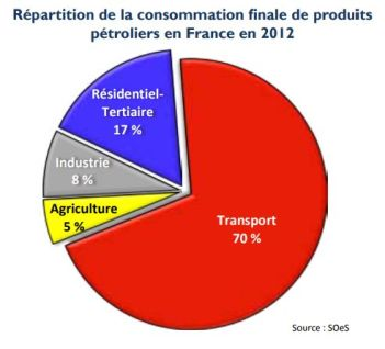 conso-petrole-secteur-2012