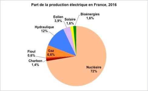 prod-élec-france-2016