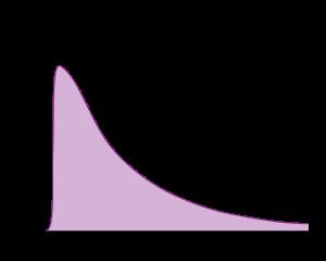Typical_CSTR_RTD_curve.svg