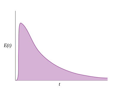Typical_CSTR_RTD_curve.svg