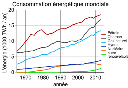 World_energy_consumption_fr.svg