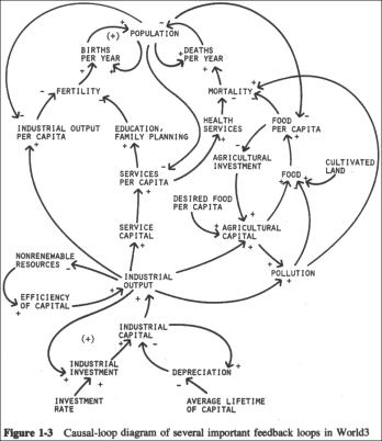 LimitsToGrowth_ModelFigure1-3_Large