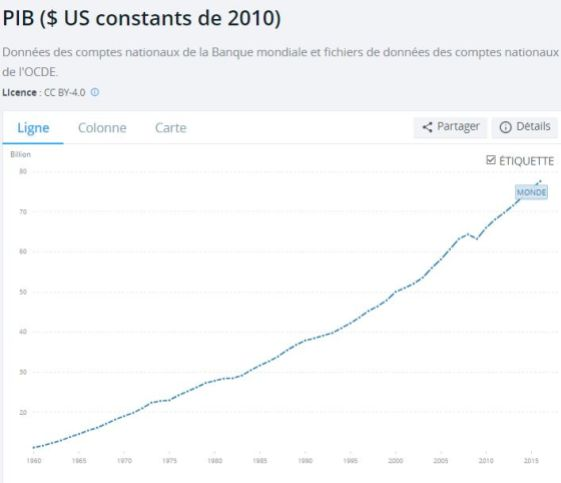 pib-mondial-en-dollar-constants