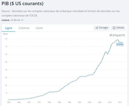 pib-mondial-en-dollar-courants