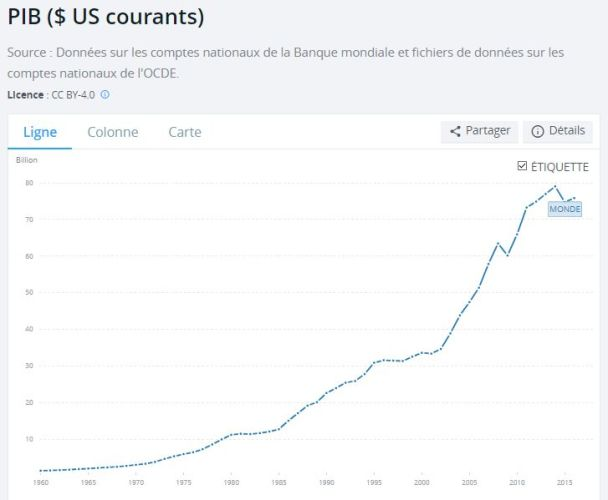 pib-mondial-en-dollar-courants