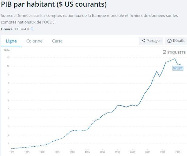 pib-mondial-par-habitant