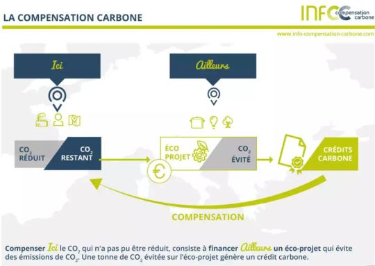 compensation-carbone