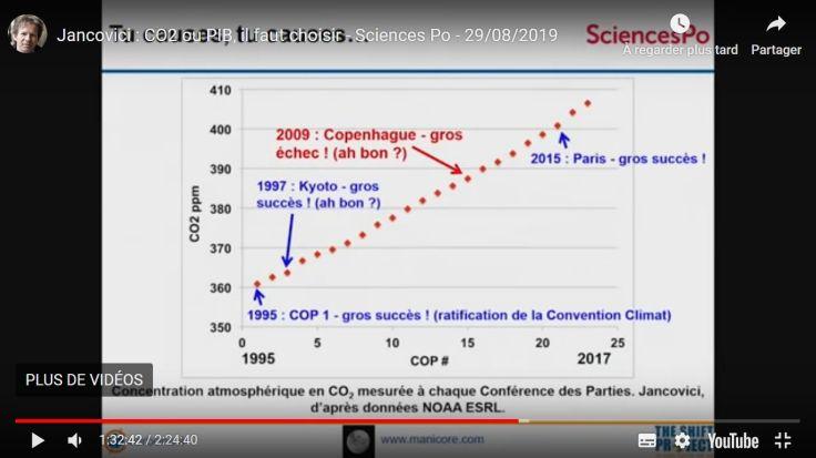COP-CO2-Jancovici
