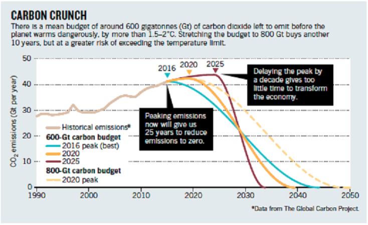 budget-carbone-temps