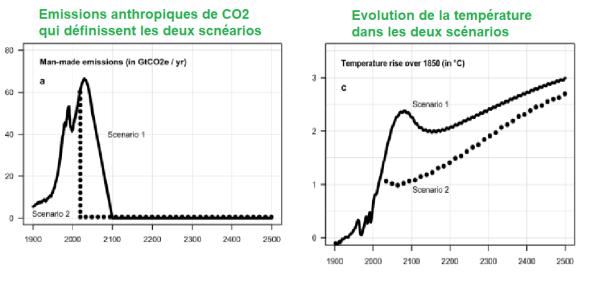 scénarios-évolution-température